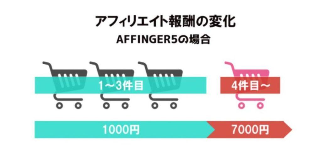 AFFINGER5のアフィリエイト報酬額はいくら?